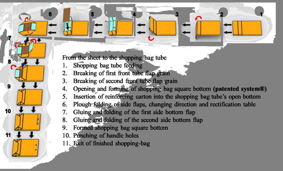 Macchina per la chiusura del fondo quadro-1